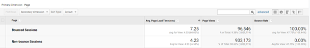 Digital analytics site speed