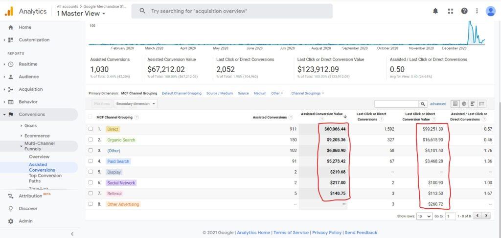 8 Important Google Analytics Reports